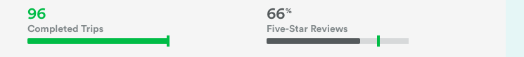 To reach superhost status you need 80% five star reviews